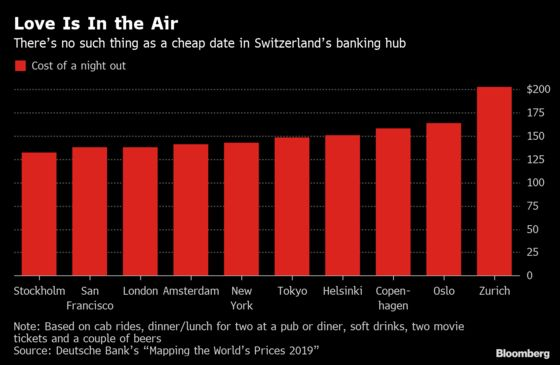 Dating Will Cost You More in Zurich Than Anywhere Else: Chart