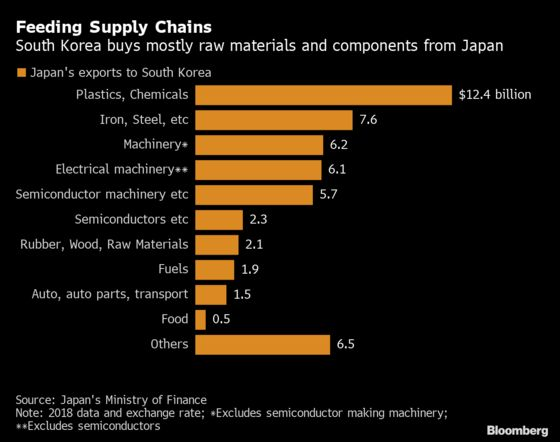 These Charts Show Japan Has the Advantage in Its Trade Spat With Korea