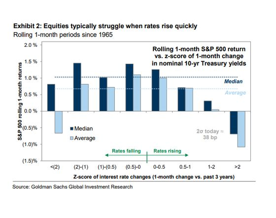 Goldman Says Low-Rate World Favors Quality Growth Stocks