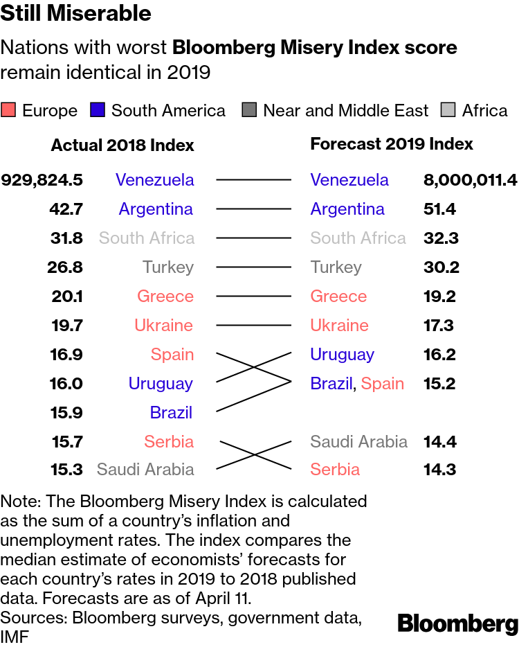 The World's Most Miserable Economy Has Seven-Figure