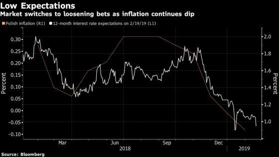 Poland's Glapinski Says Rate Cut Possible in 'Critical' Scenario