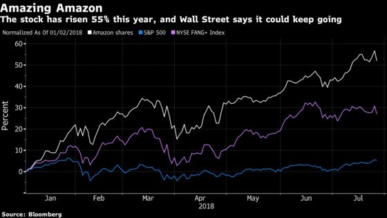 Alexa, What's Wall Street Saying About Amazon's Earnings Beat?