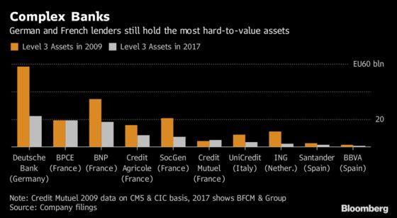 ECB Said to Look at Deutsche Bank, BNP, SocGen Trading Books