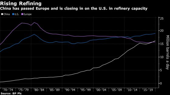 China's Building Mega Refineries Just as Fuel Demand Stalls