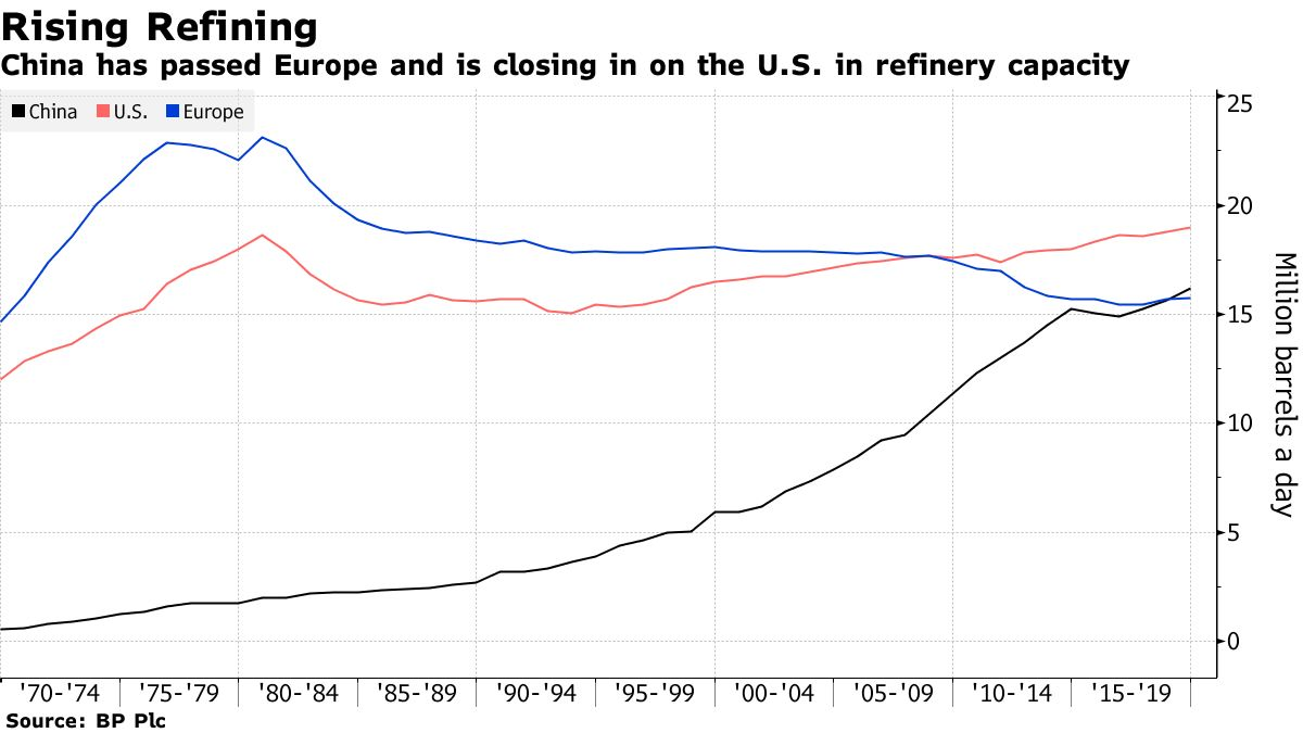 China has passed Europe and is closing in on the U.S. in refinery capacity