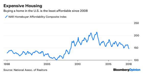 U.S. Housing Will Get Even Less Affordable