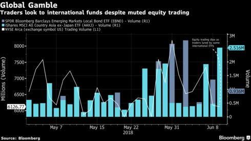 Investors Rushed To Into Asia Etfs Amid The Trump Kim Meeting
