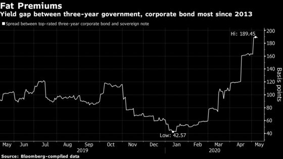 Funding Risks Emerge for India Inc. as Modi Boosts Borrowing