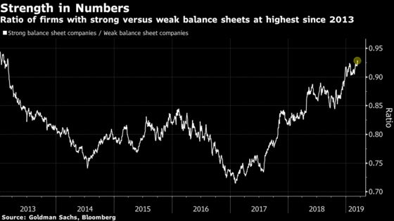 Quants Find Quality Boosts Stock Performance Most in Six Years