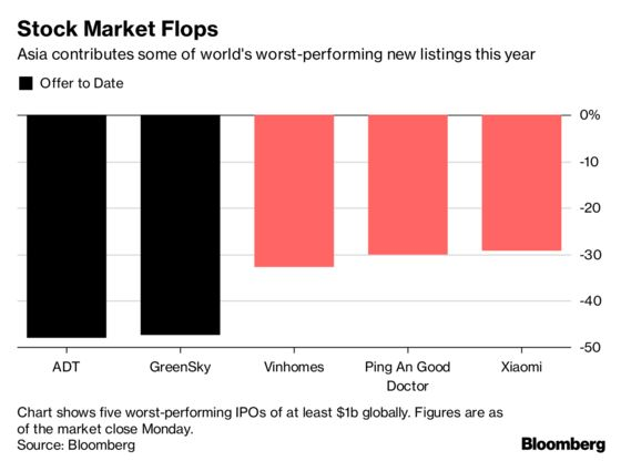 Asia's Rich From Massage Chair King to Telecom Tycoon Delay IPOs