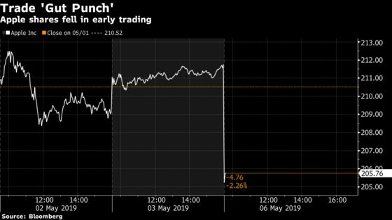 Apple Slides With Tech 'Caught in the Cross Fire' of Trade Woes