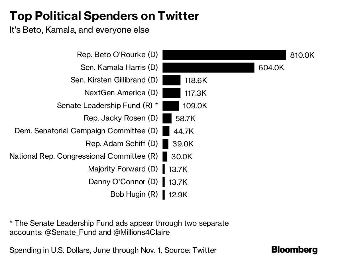 Three Democrats Are Buying Almost All The Campaign Ads On Twitter