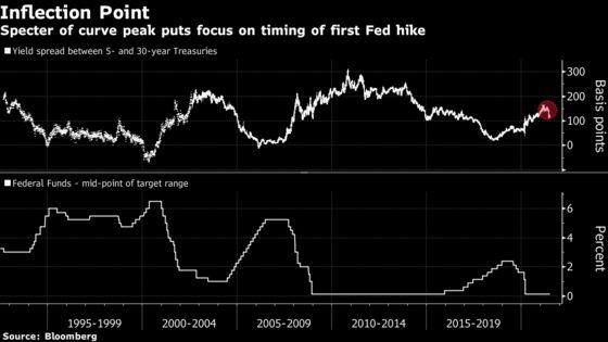Unraveling Steepener Trade Heightens Focus on Fed-Liftoff Timing