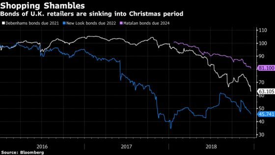 U.K. Retail Malaise Pressures Bonds Amid Holiday Shopping Season