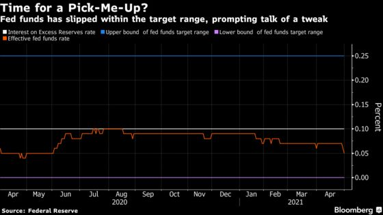 Fed Rate Dips to Lowest in a Year, Fueling Debate About Tweaks