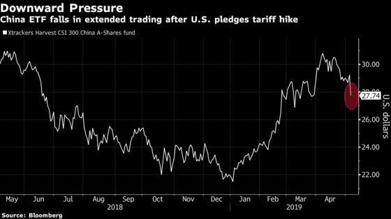 Rout in China Stocks Is Poised to Worsen After U.S. Trade Comments