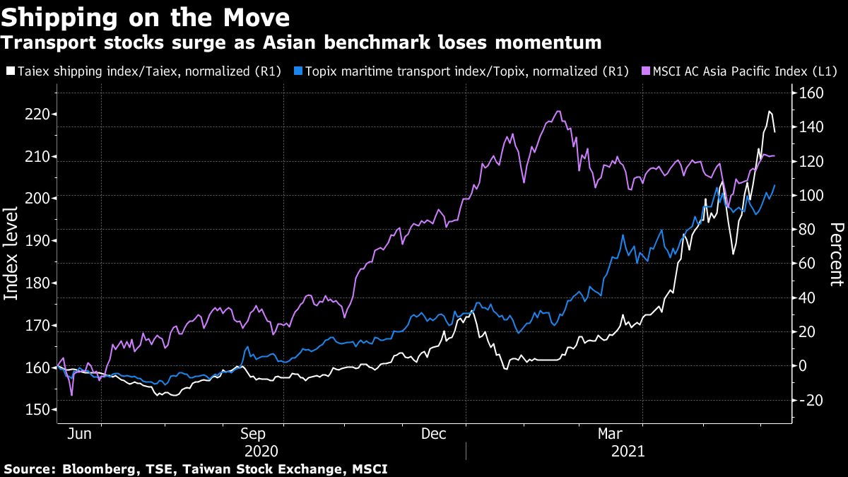 Asia Reflation Momentum Puts Commodities, Shipping Stocks on Top