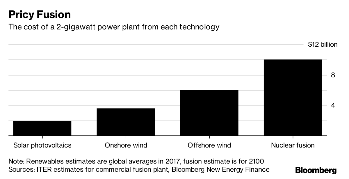 Renewable Energy Threatens the World's Biggest Science Project