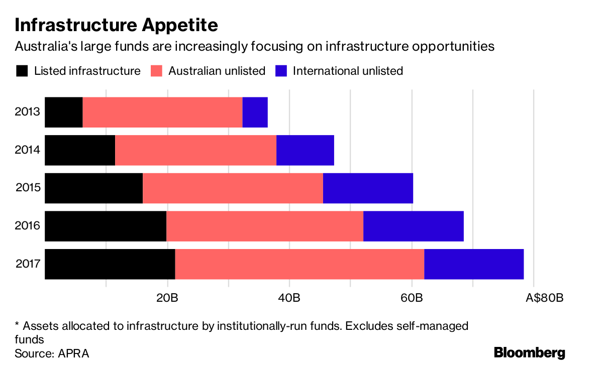 Australia Wants to Jump-Start Trump's Infrastructure Plan