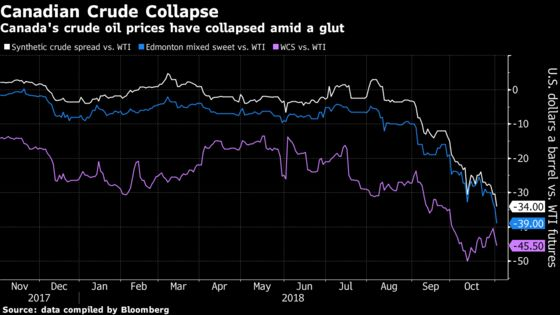 Oil Producers in Canada Look Past Grim Days to a Rosier Future