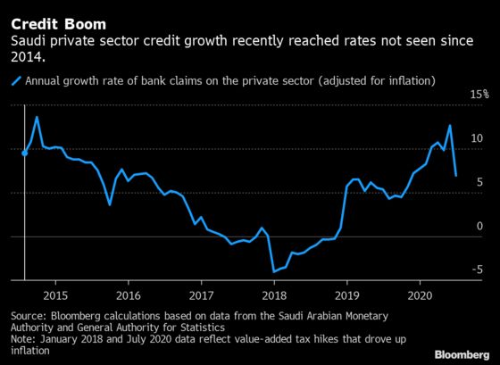 Saudi Mortgages SendCredit Growth Soaring