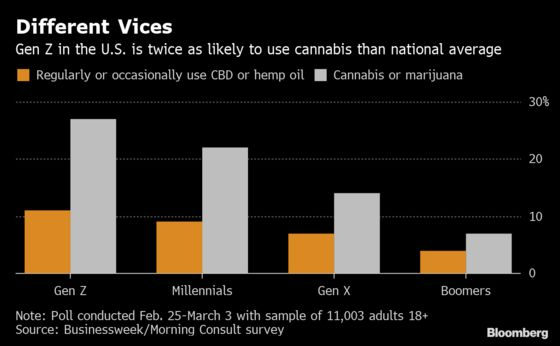 Gen Z Will Be the Ultimate Pot Consumers