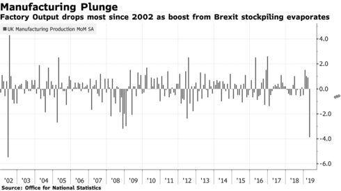 Factory Output drops most since 2002 as boost from Brexit stockpiling evaporates