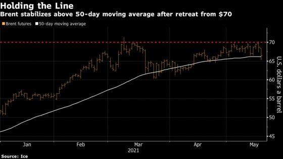 Oil Sinks to Lowest Three Weeks Amid Broader Market Meltdown