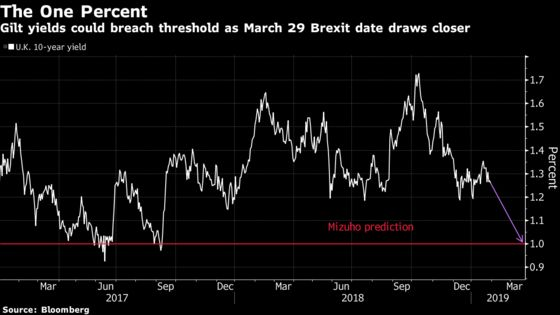 Fear of No-Deal Brexit on Horizon Seen Driving Rally in Gilts