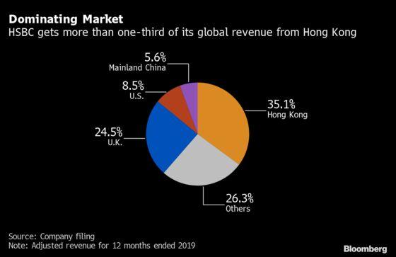 HSBC's Dividend Shock Leaves Deep Marks in Hong Kong