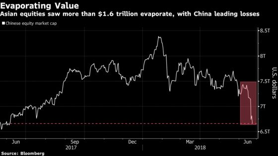 As Stocks Lose $2.1 Trillion, Asia Markets Bear Brunt of Selloff