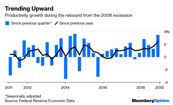 Productivity Is Way Up. Are You Paying Attention, Fed?