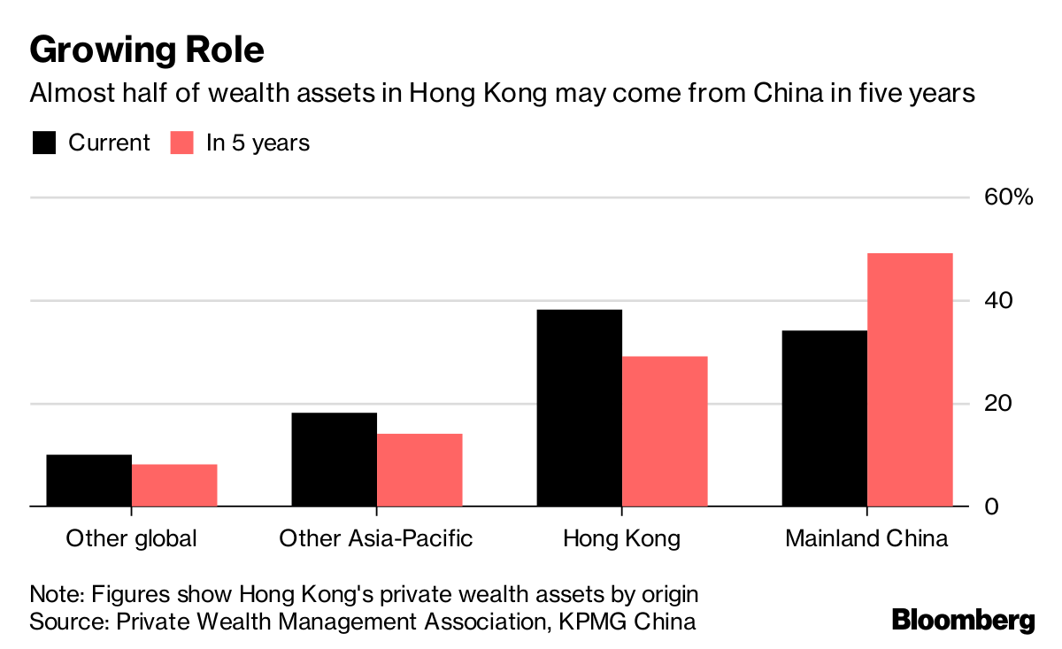 Hong Kong Wealth Assets Seen Doubling in China-Fueled