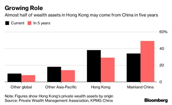 Hong Kong Wealth Assets Seen Doubling in China-Fueled Expansion