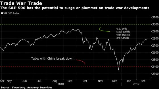 Be Ready to Sell It All or 'Buy, Buy, Buy' Amid Trade-War Chaos