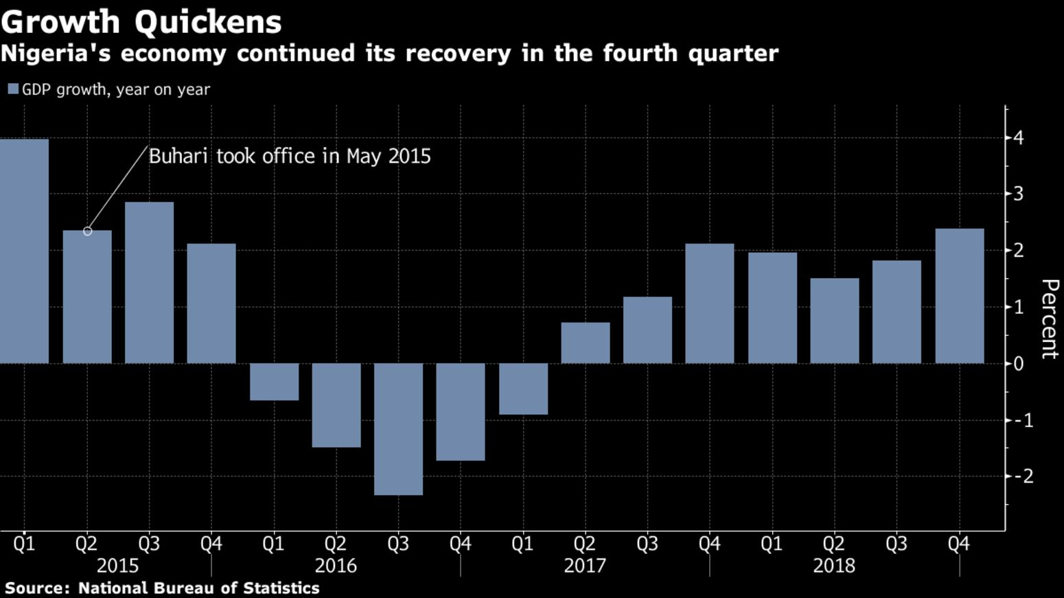 Nigeria's economy continued its recovery in the fourth quarter