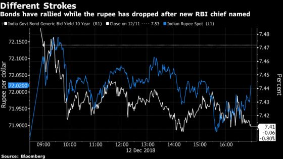 Bonds Climb in India as New RBI Chief Seen More Dovish on Rates