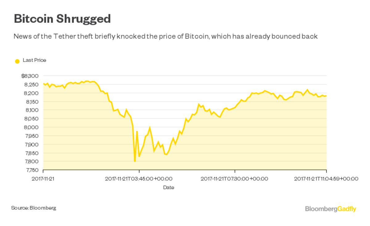 7850 vs 7950 bitcoin stock price