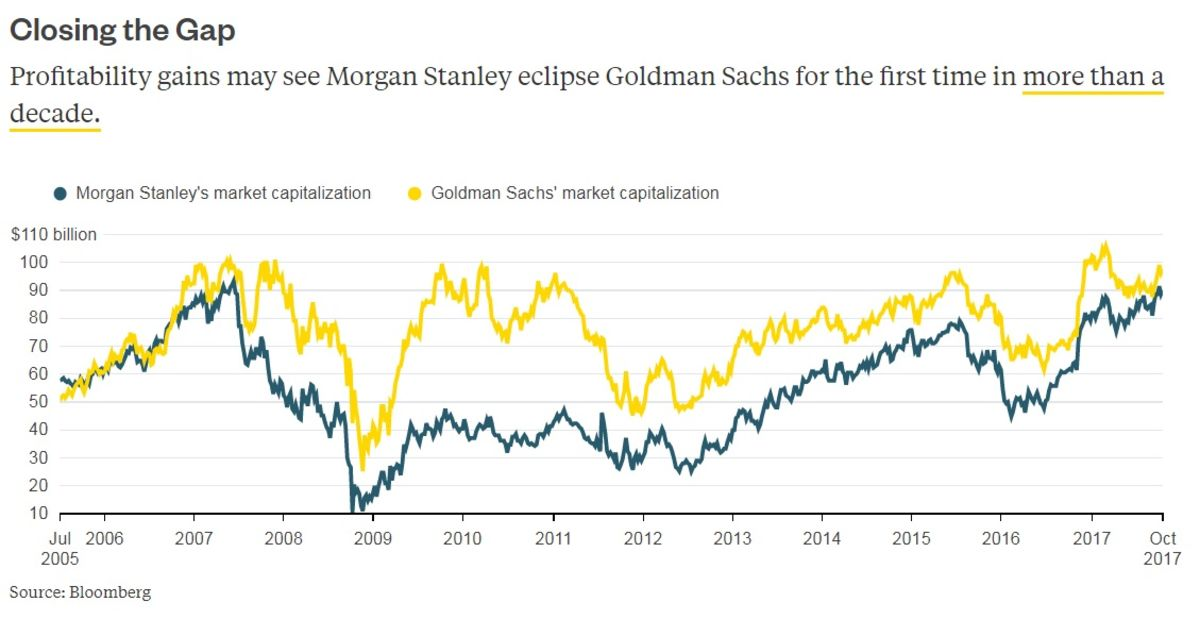 Morgan Stanley Vs Goldman Sachs Charts Bloomberg