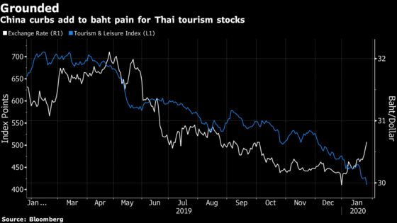 Thai Stocks Drop Most Since 2016 on China Ban on Group Tours