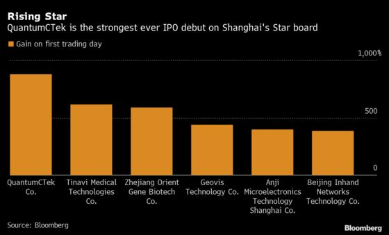 China Stock Euphoria Lifts IPO to Record 924% First-Day Gain