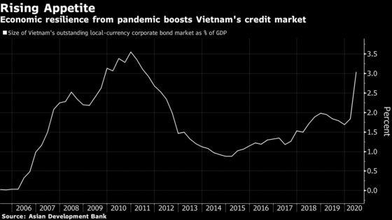 Vietnam Company Bond Sales Jump as Nation Skirts Covid Recession