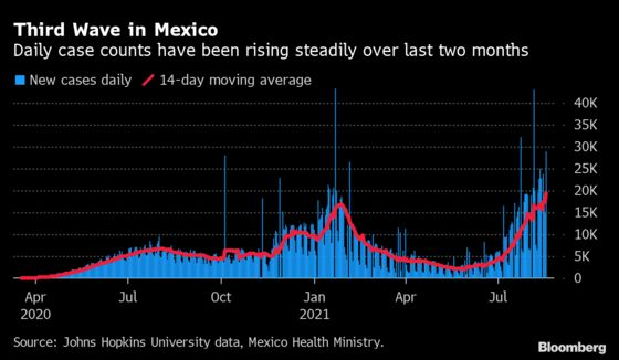 Mexico Covid Cases Rise by Record 28,953 Amid Third Wave