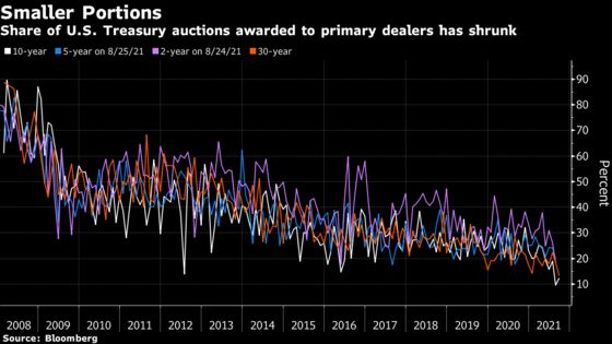 Investor Demand for Treasury Auctions Blunts Taper-Tantrum Fears