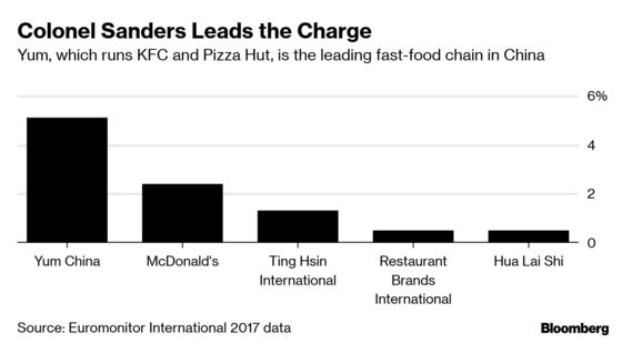 KFC Owner Defies China Slowdown With AI Menus and Robot Servers