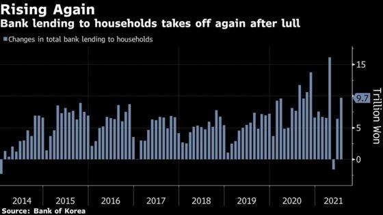 Korean Bank Loans to Households Jump as BOK Weighs Rate Hike
