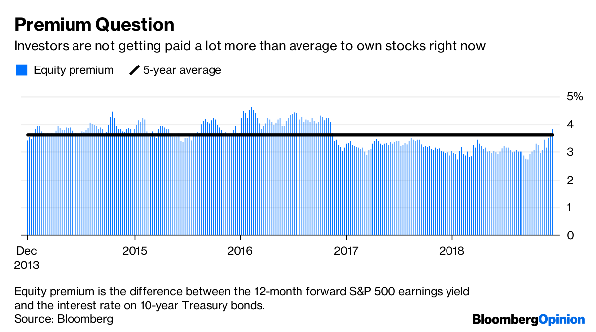Equity Premium Is The Difference Between The 12 Month Forward Sp 500 Earnings Yield And The Interest Rate On 10 Year Treasury Bonds