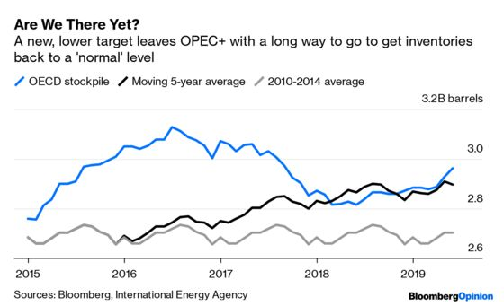 The World's Oil Glut Is Much Worse Than It Looks