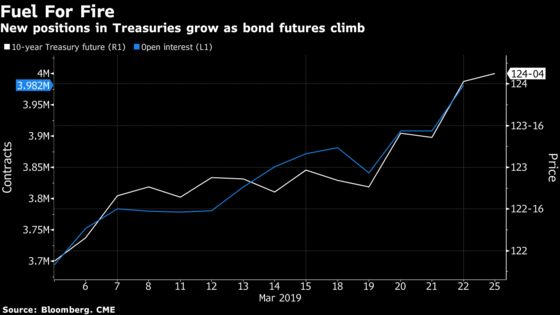 Treasury Futures Show How Traders Are Reversing the Big Short