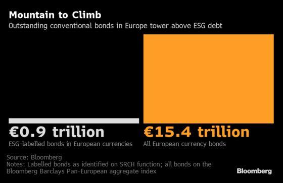 Firms Scrub Dirty Bonds Off Books to Boost ESG Credentials